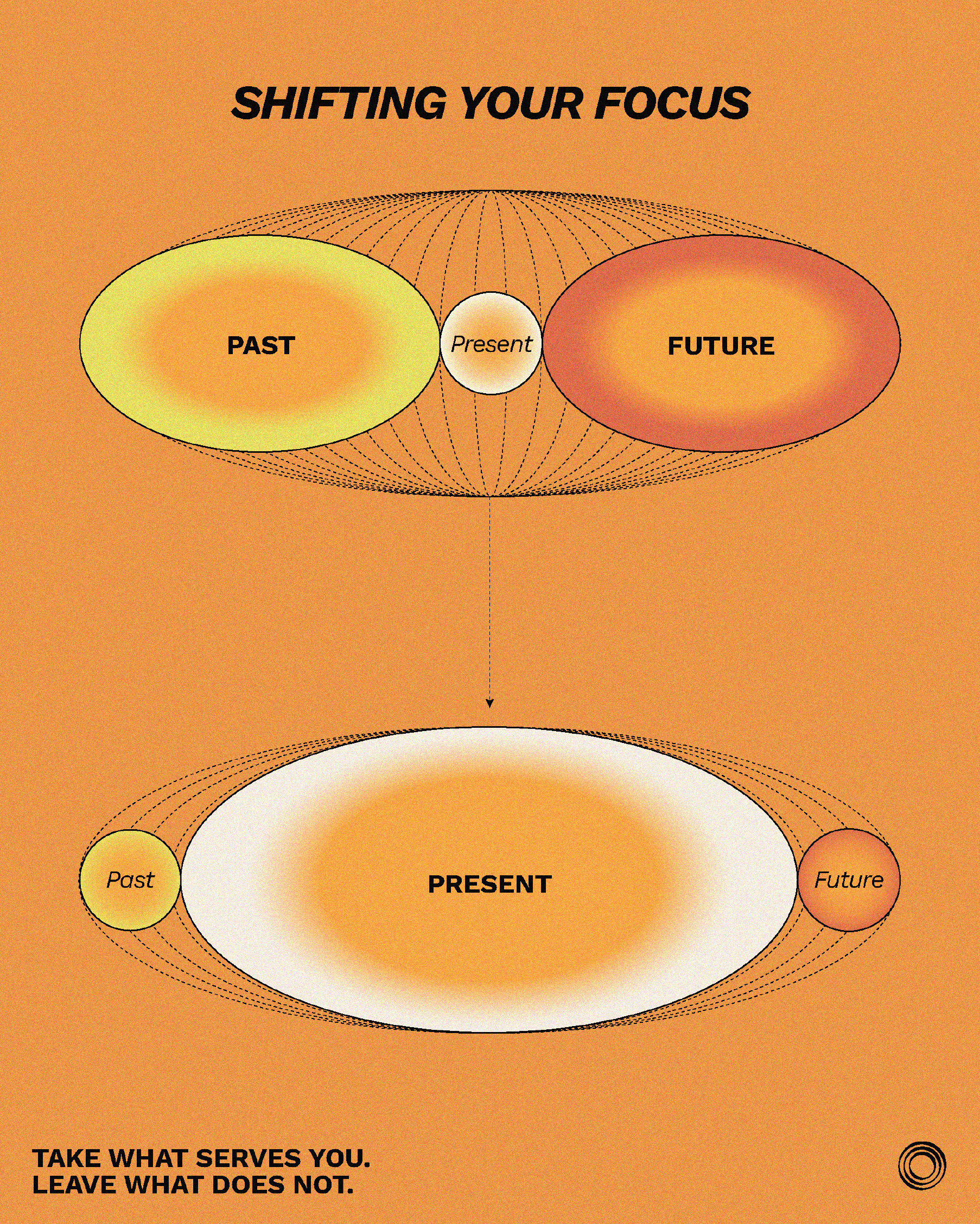 Displays the importance of the present moment in comparison to past and future through oval shapes