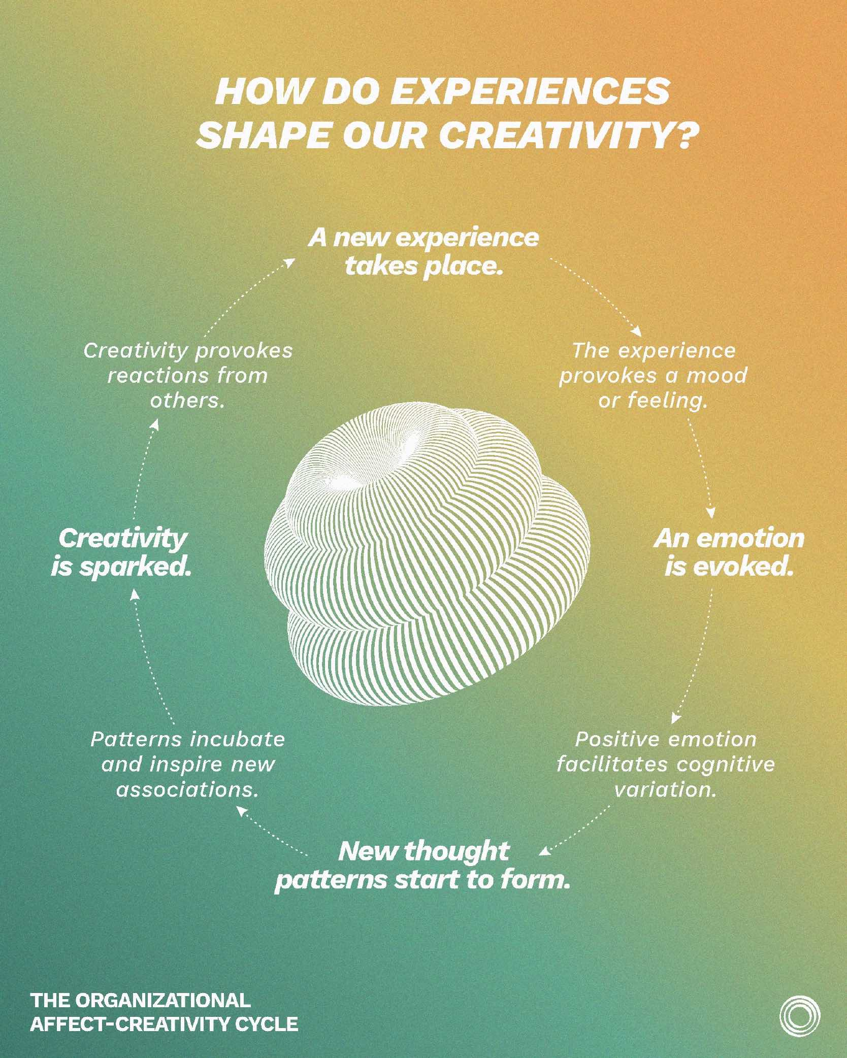 CreativiCreativity cycle linked to good moods and how Stillness meditation increases creativity through better mood