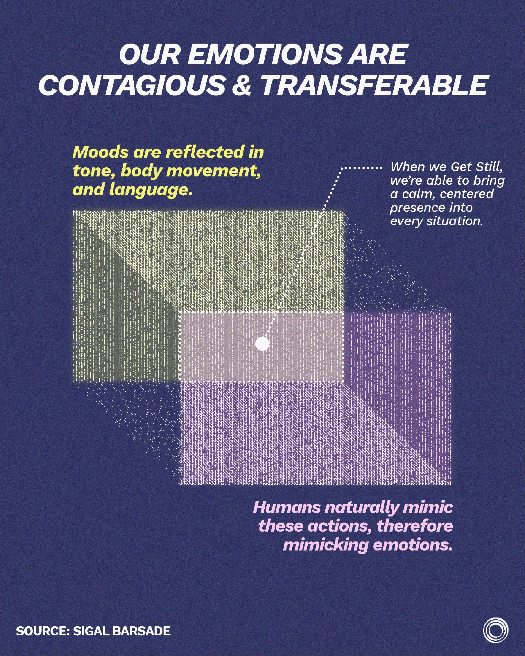graphic showing the blending of emotions and how Stillness helps